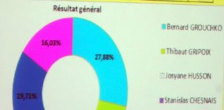 Municipales au Vésinet : les résultats du 1er tour !